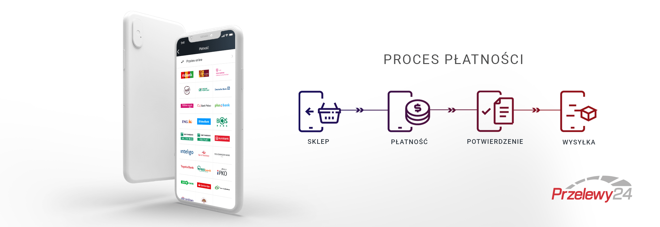 proces płatności